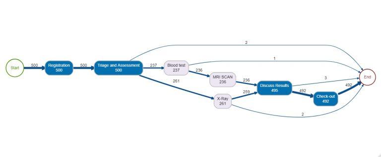 process mining map Bupar
